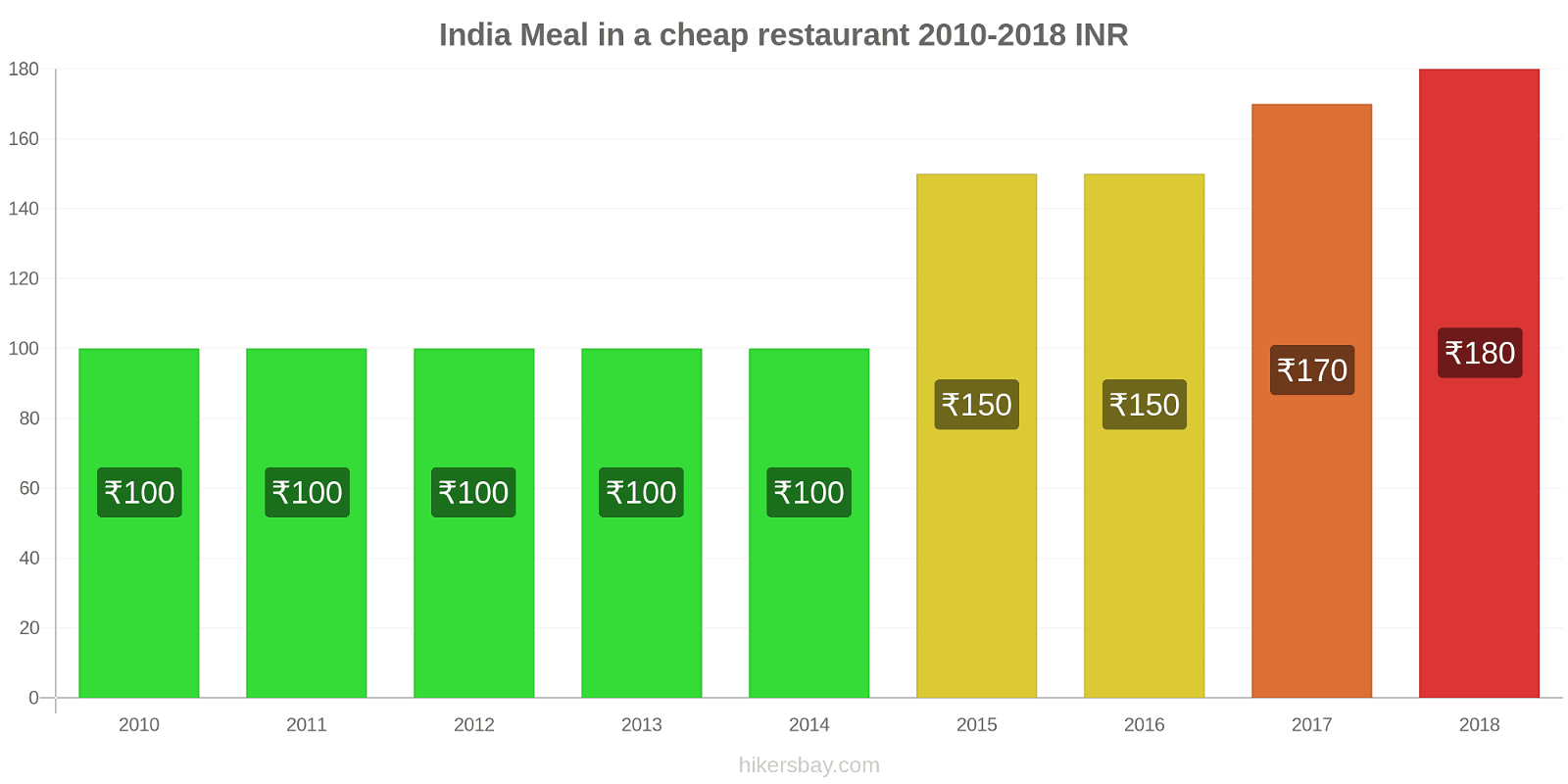 India price changes Meal in a cheap restaurant hikersbay.com