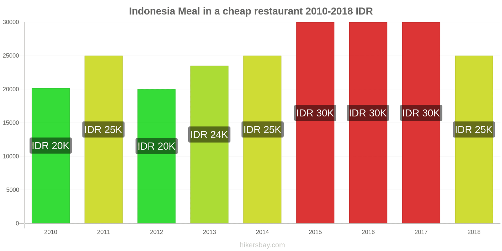 Indonesia price changes Meal in a cheap restaurant hikersbay.com