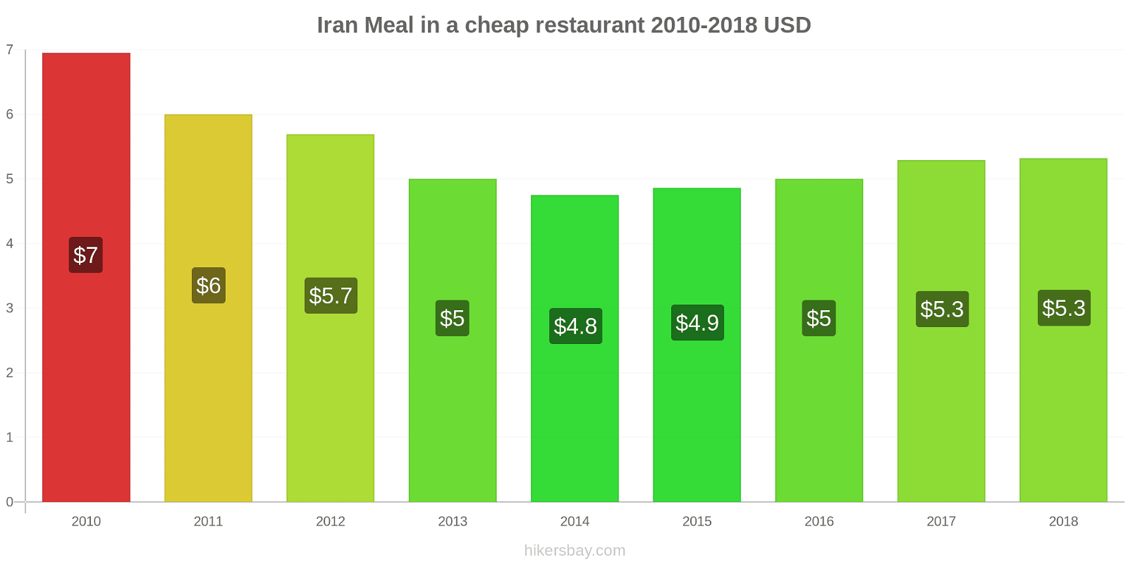 Iran price changes Meal in a cheap restaurant hikersbay.com