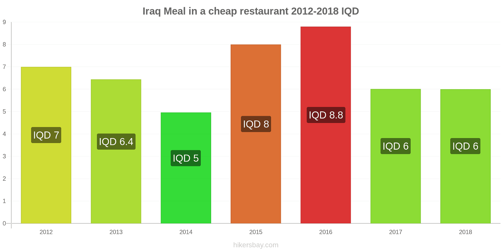 Iraq price changes Meal in a cheap restaurant hikersbay.com