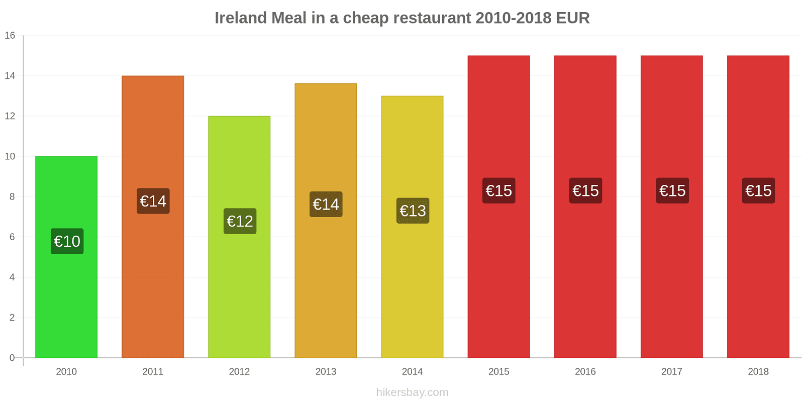 Ireland price changes Meal in a cheap restaurant hikersbay.com