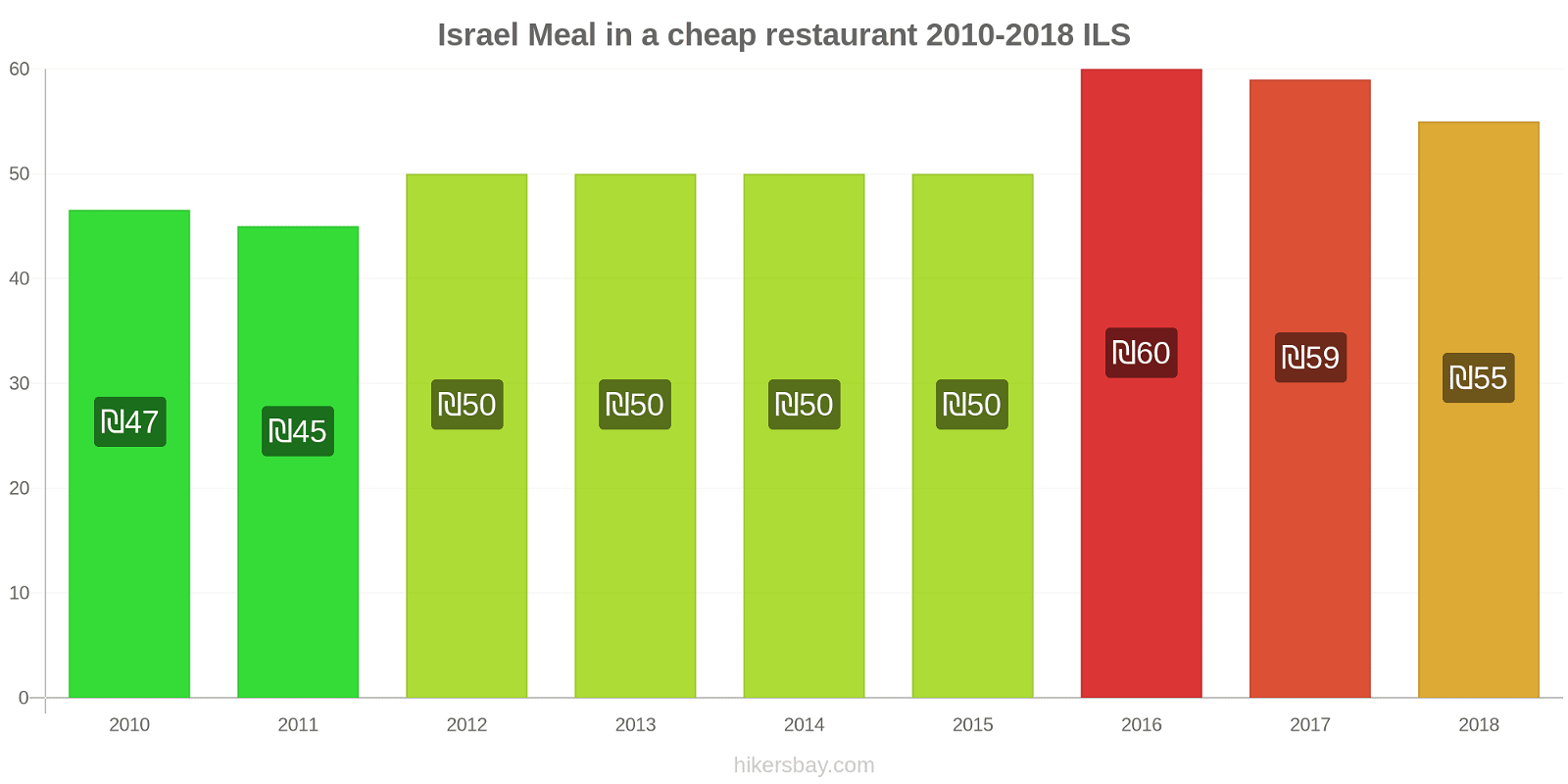 Israel price changes Meal in a cheap restaurant hikersbay.com