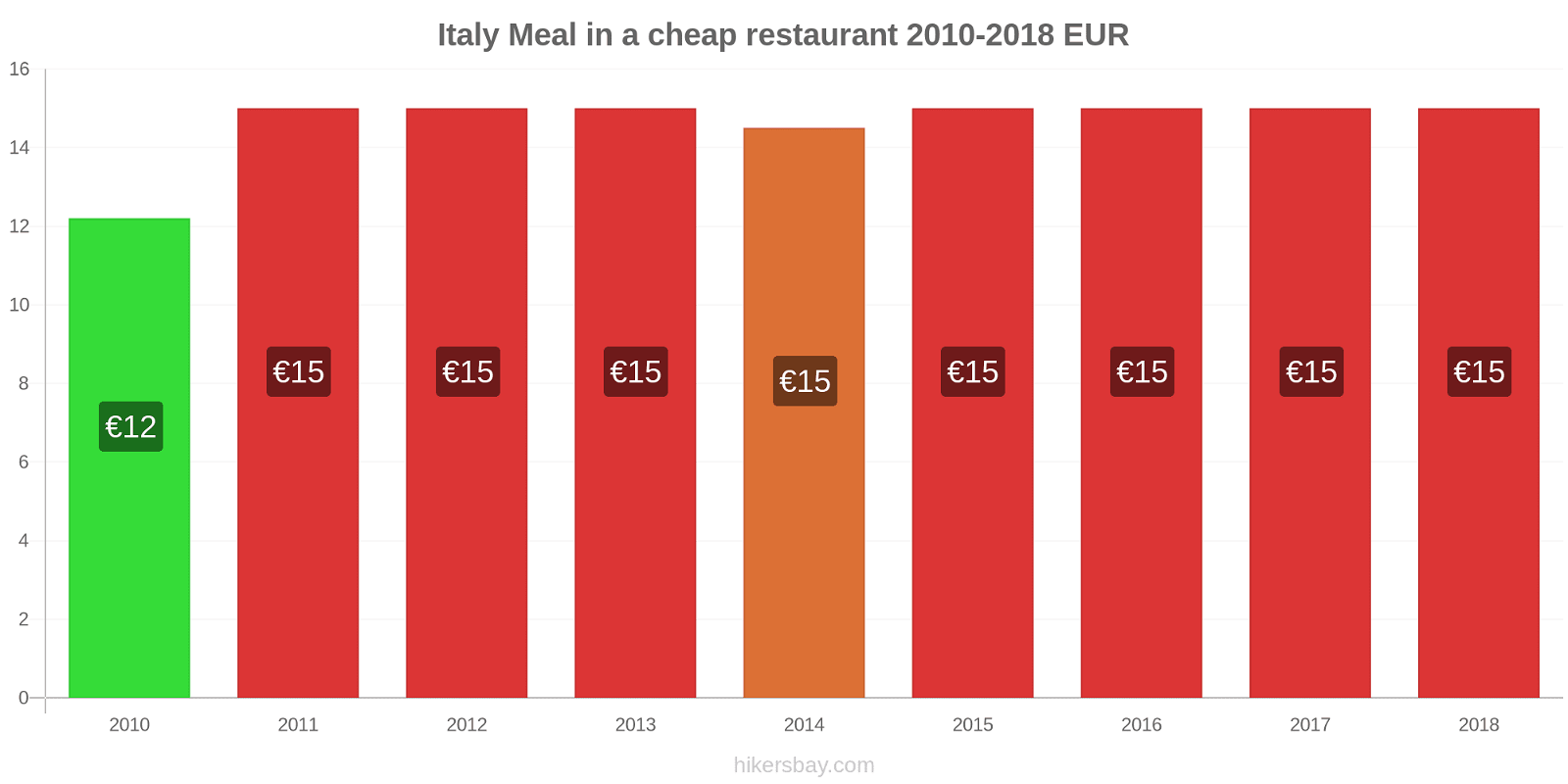 Italy price changes Meal in a cheap restaurant hikersbay.com