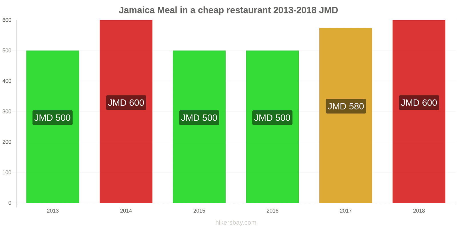 Jamaica price changes Meal in a cheap restaurant hikersbay.com
