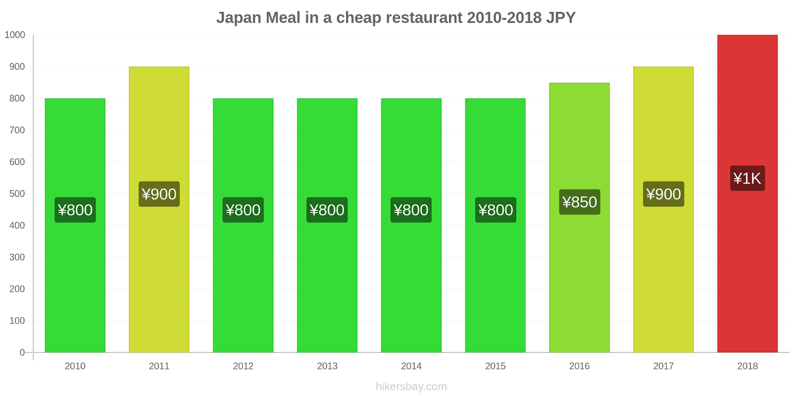 Japan price changes Meal in a cheap restaurant hikersbay.com