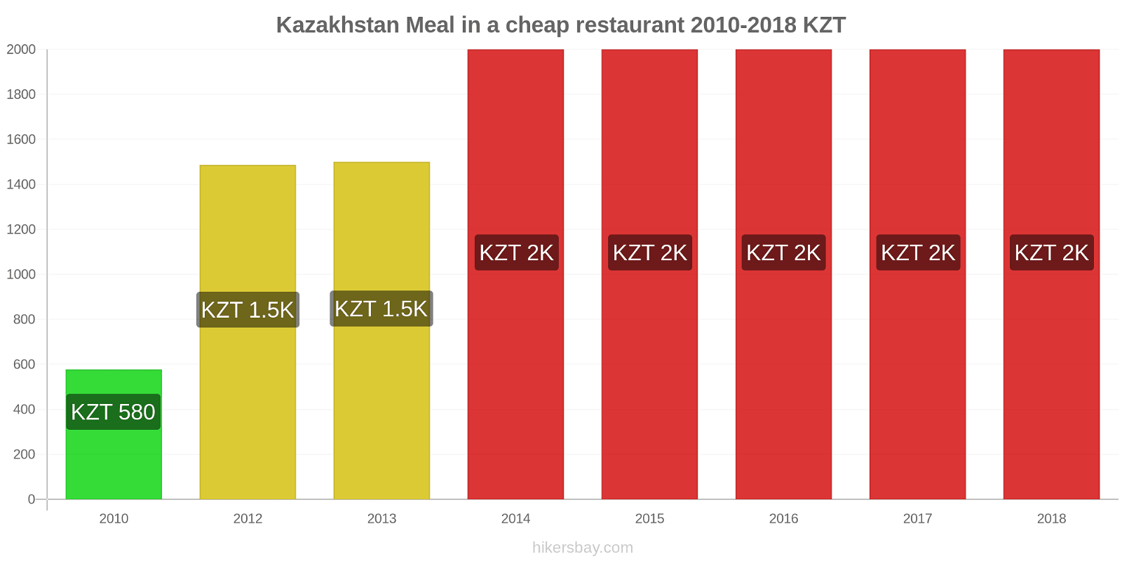 Kazakhstan price changes Meal in a cheap restaurant hikersbay.com