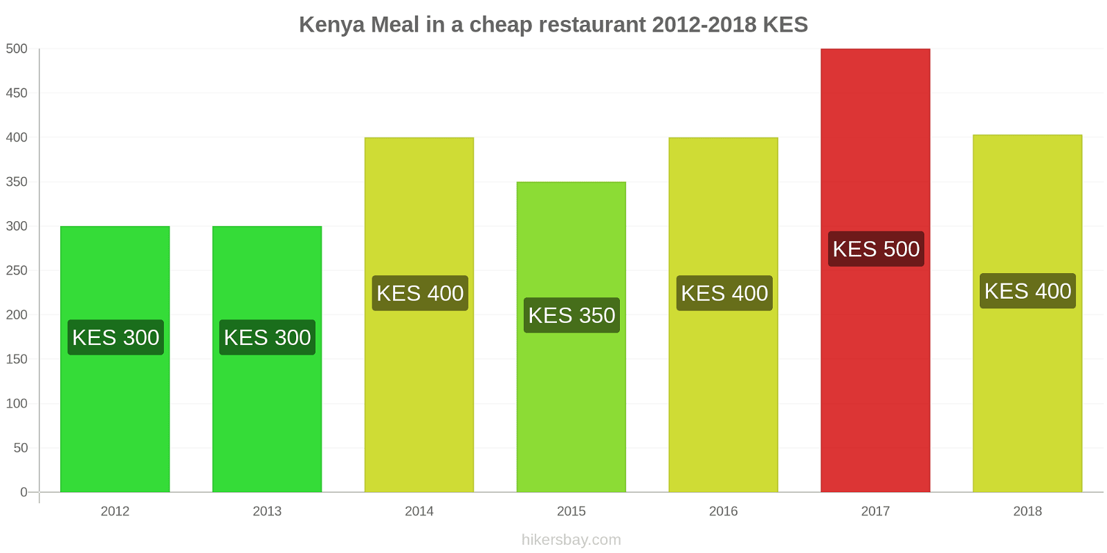 Kenya price changes Meal in a cheap restaurant hikersbay.com