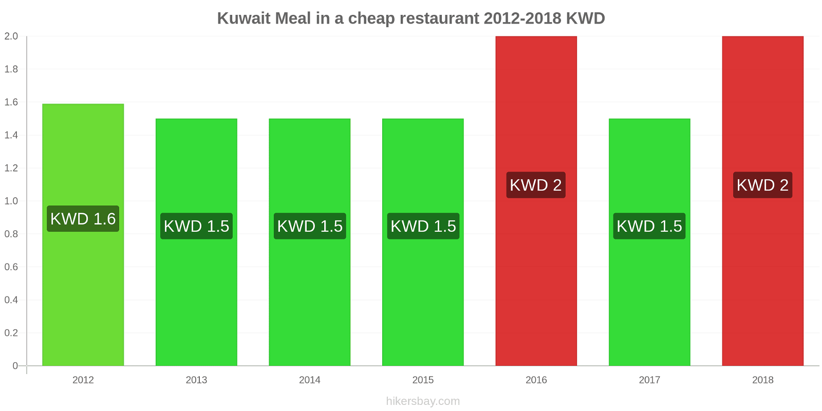 Kuwait price changes Meal in a cheap restaurant hikersbay.com