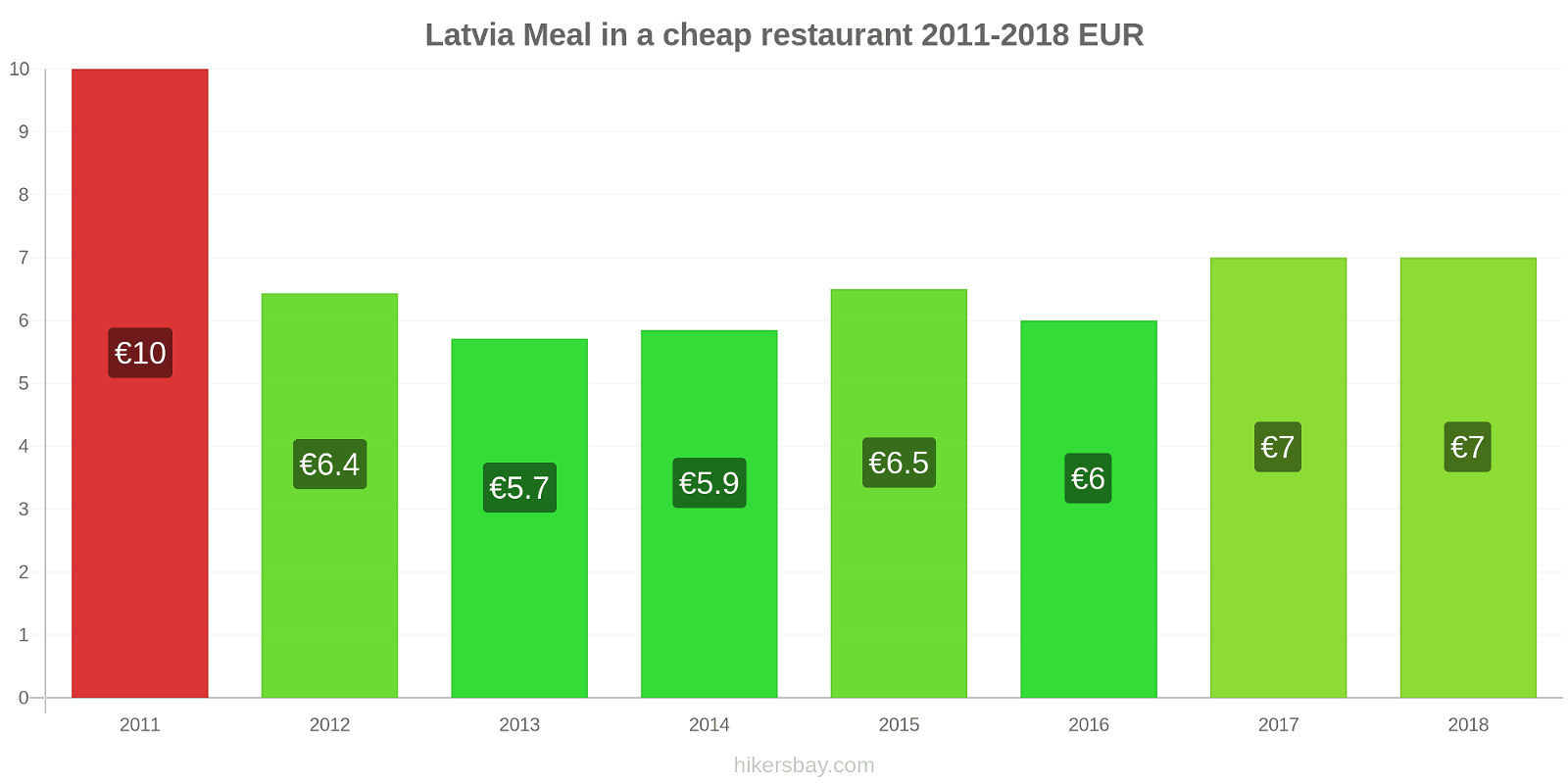 Latvia price changes Meal in a cheap restaurant hikersbay.com