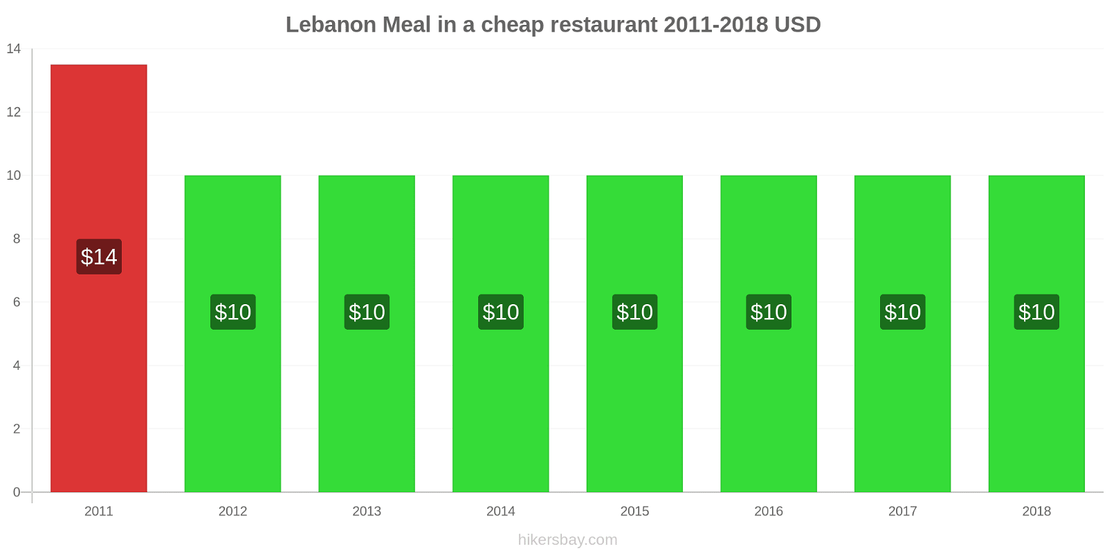 Lebanon price changes Meal in a cheap restaurant hikersbay.com