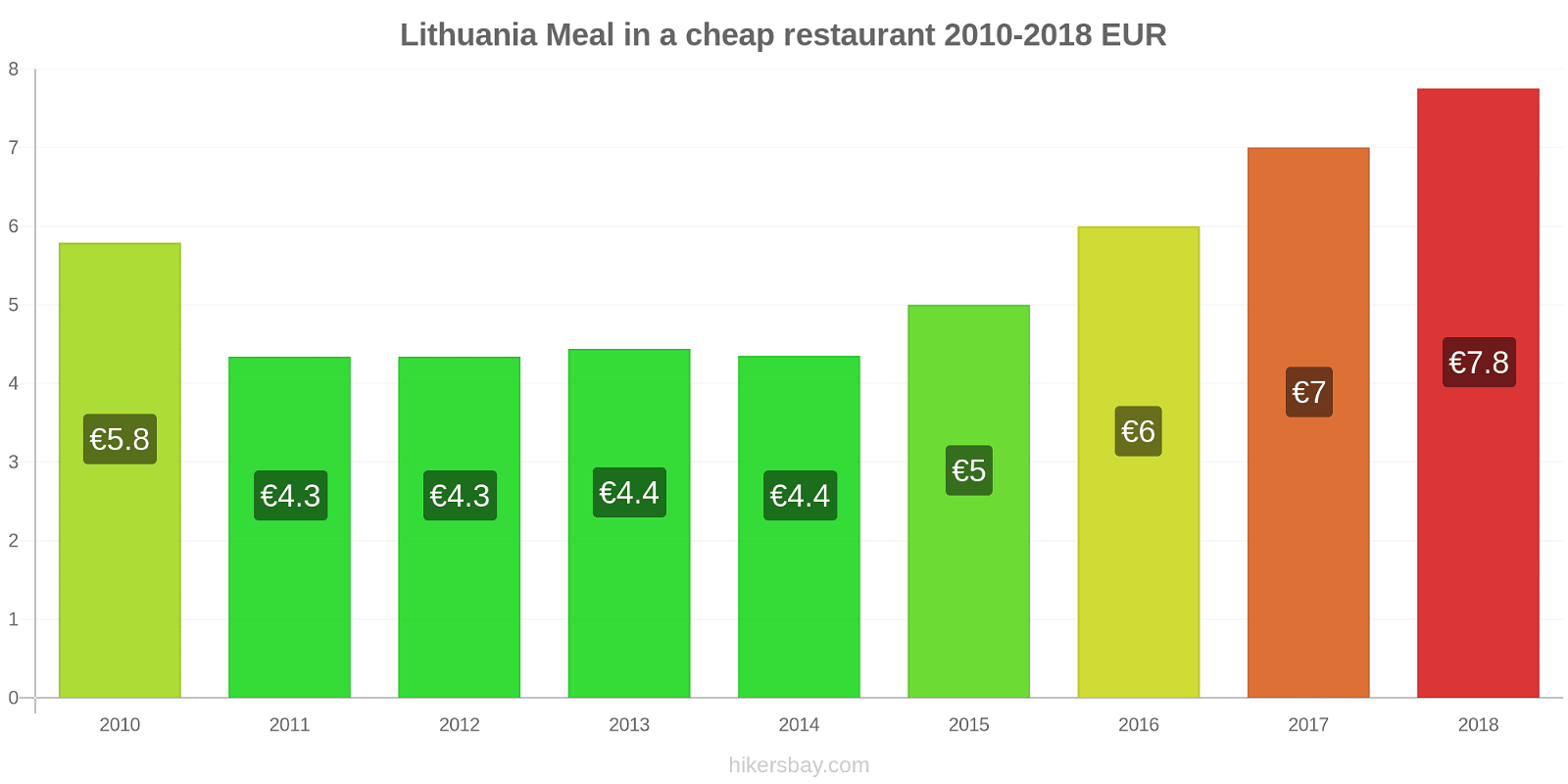 Lithuania price changes Meal in a cheap restaurant hikersbay.com