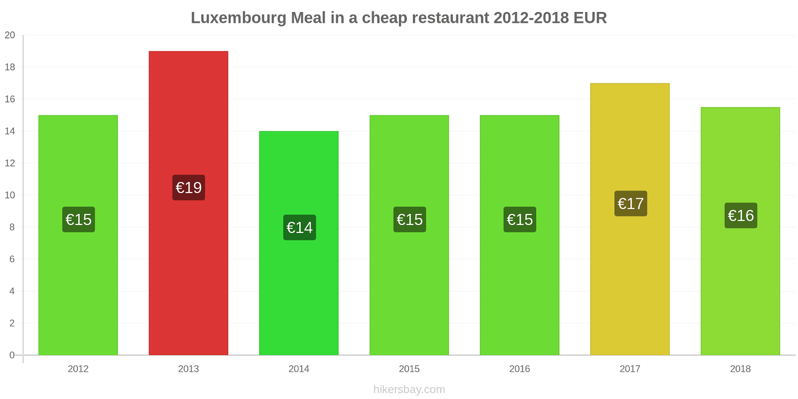 Luxembourg price changes Meal in a cheap restaurant hikersbay.com
