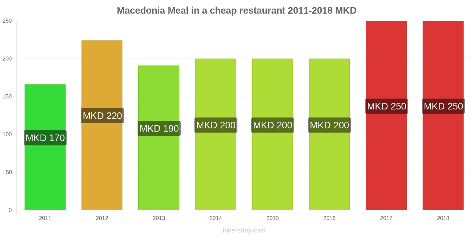 Macedonia price changes Meal in a cheap restaurant hikersbay.com