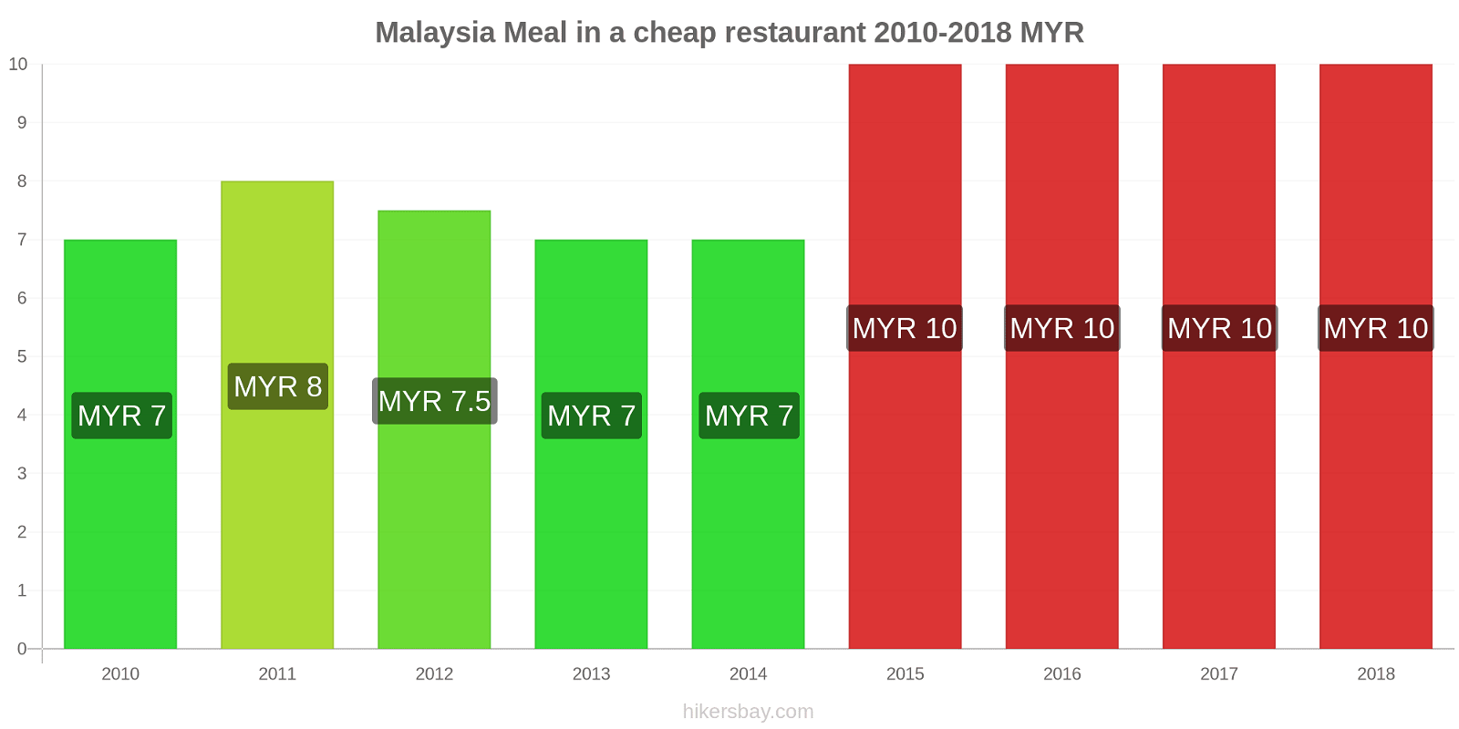 Malaysia price changes Meal in a cheap restaurant hikersbay.com