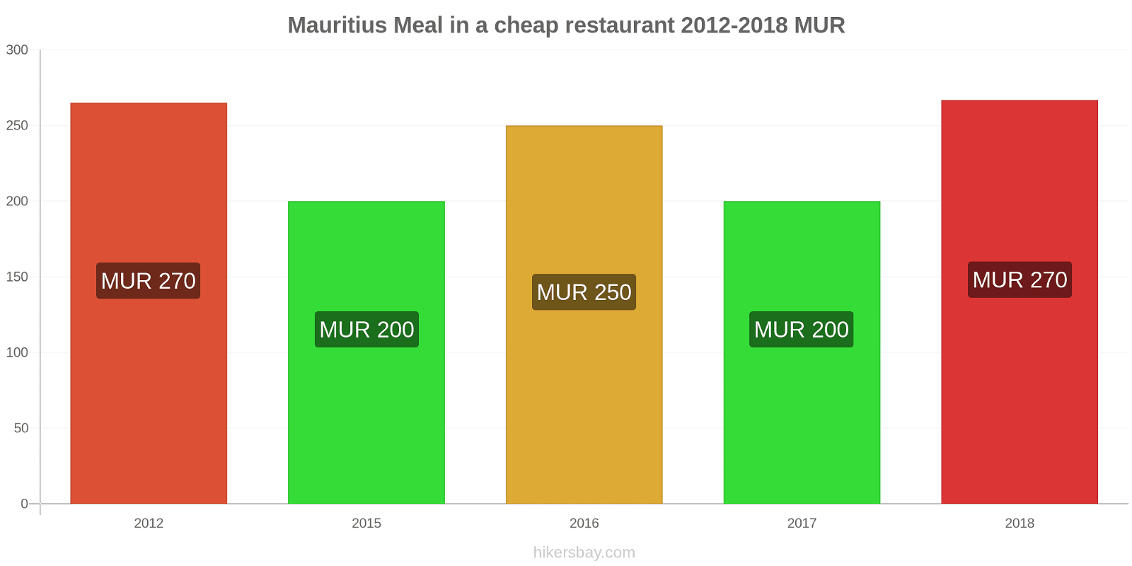 Mauritius price changes Meal in a cheap restaurant hikersbay.com