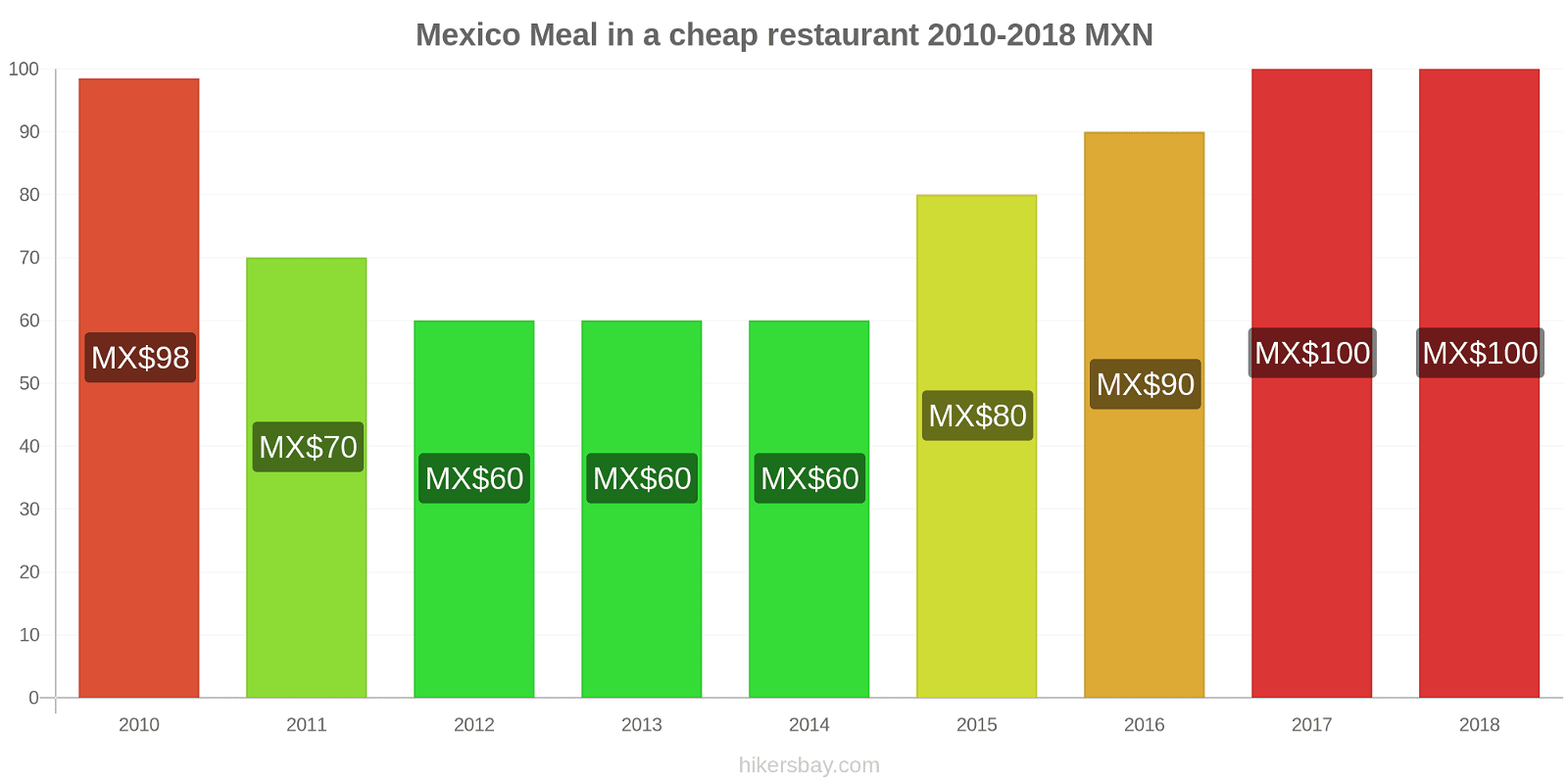 Mexico price changes Meal in a cheap restaurant hikersbay.com