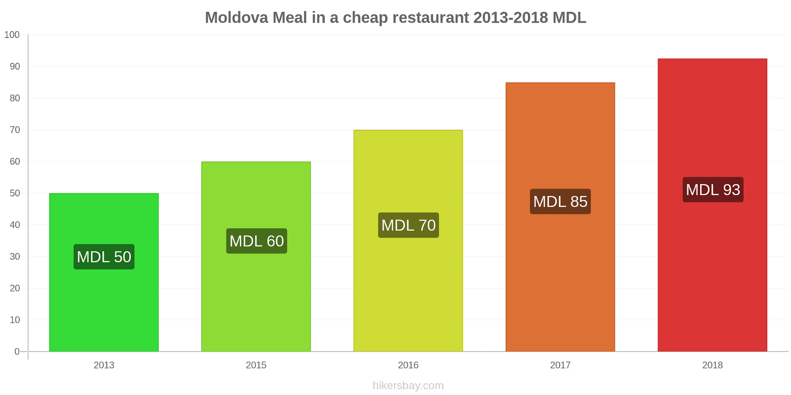 Moldova price changes Meal in a cheap restaurant hikersbay.com