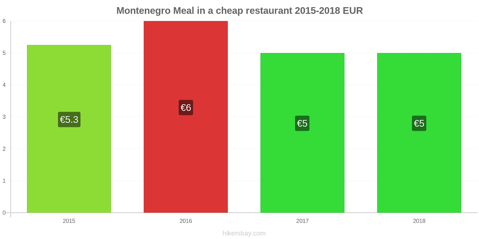 Montenegro price changes Meal in a cheap restaurant hikersbay.com