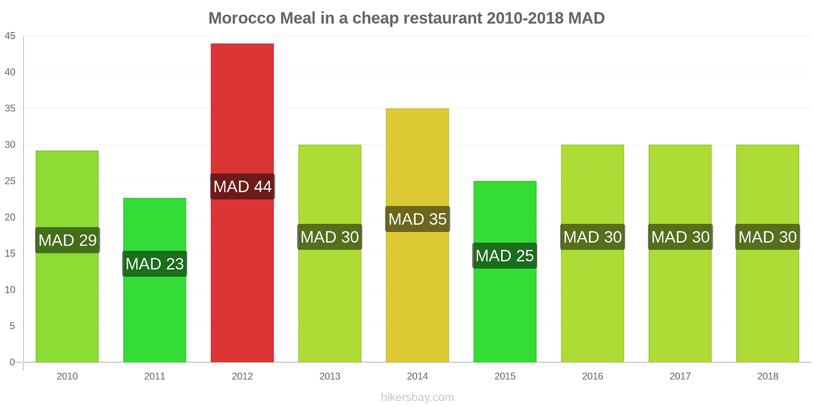 Morocco price changes Meal in a cheap restaurant hikersbay.com