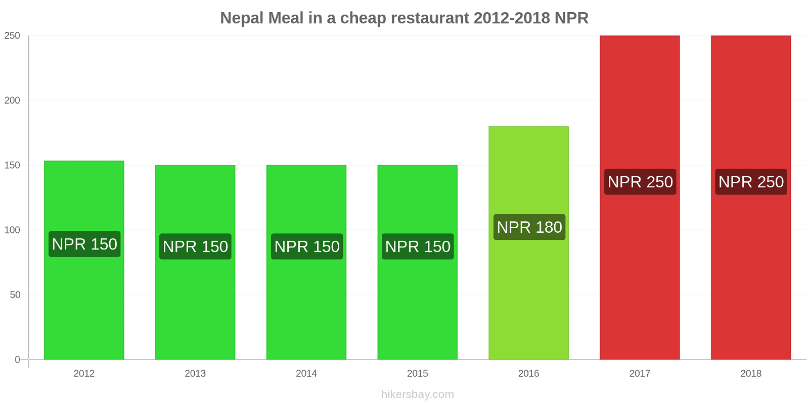Nepal price changes Meal in a cheap restaurant hikersbay.com
