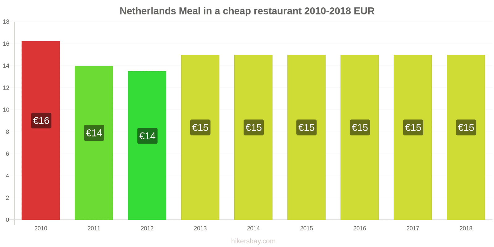 Netherlands price changes Meal in a cheap restaurant hikersbay.com