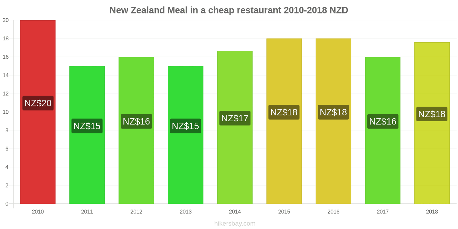 New Zealand price changes Meal in a cheap restaurant hikersbay.com