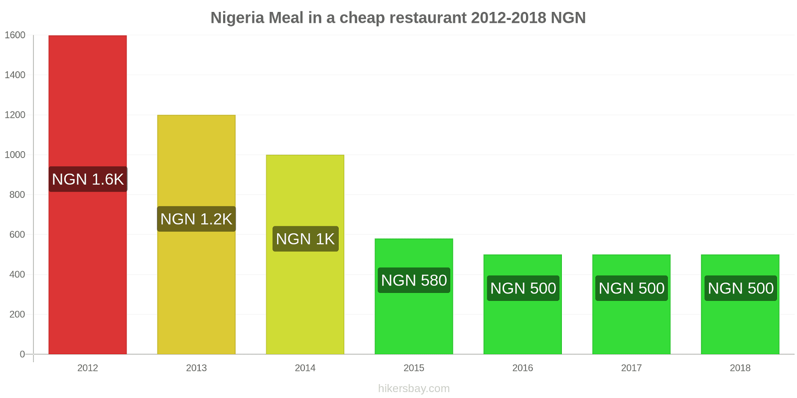Nigeria price changes Meal in a cheap restaurant hikersbay.com