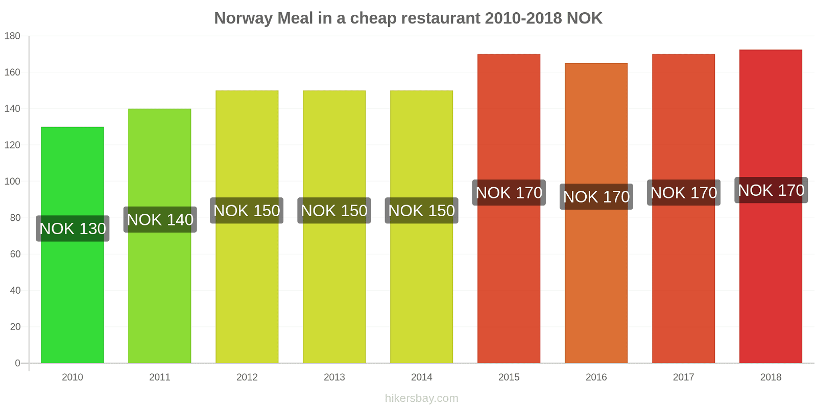 Norway price changes Meal in a cheap restaurant hikersbay.com