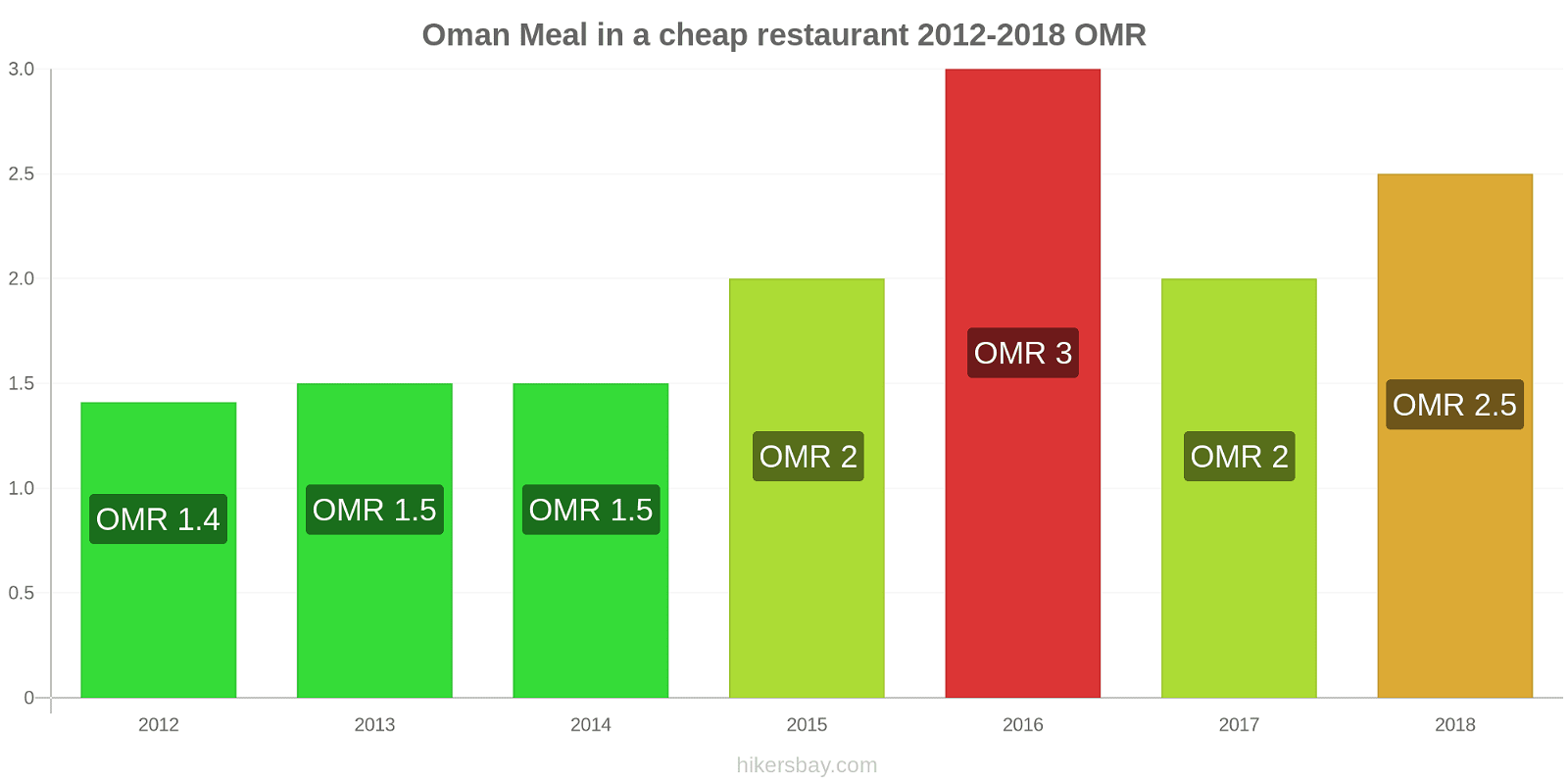 Oman price changes Meal in a cheap restaurant hikersbay.com