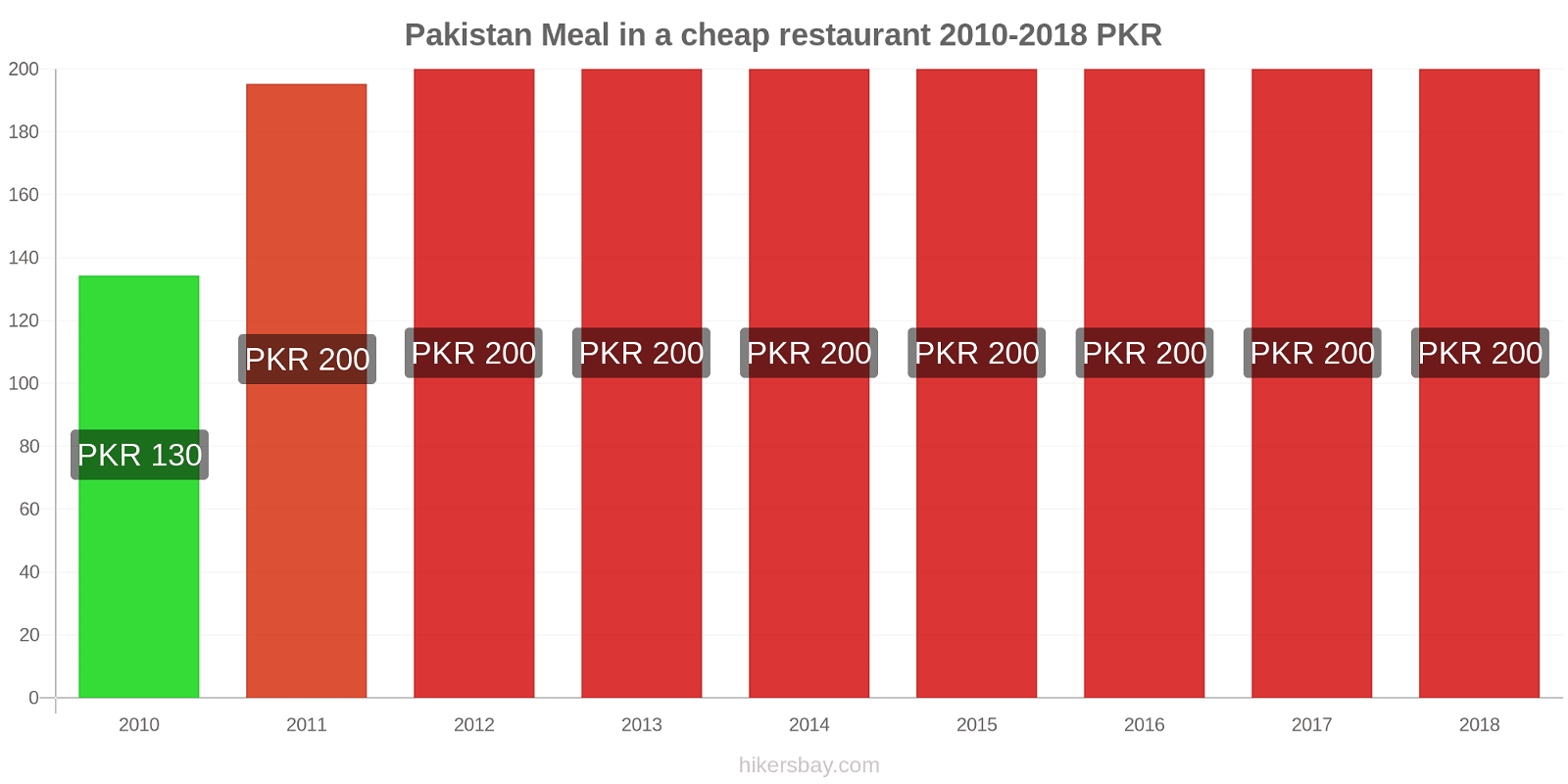 Pakistan price changes Meal in a cheap restaurant hikersbay.com