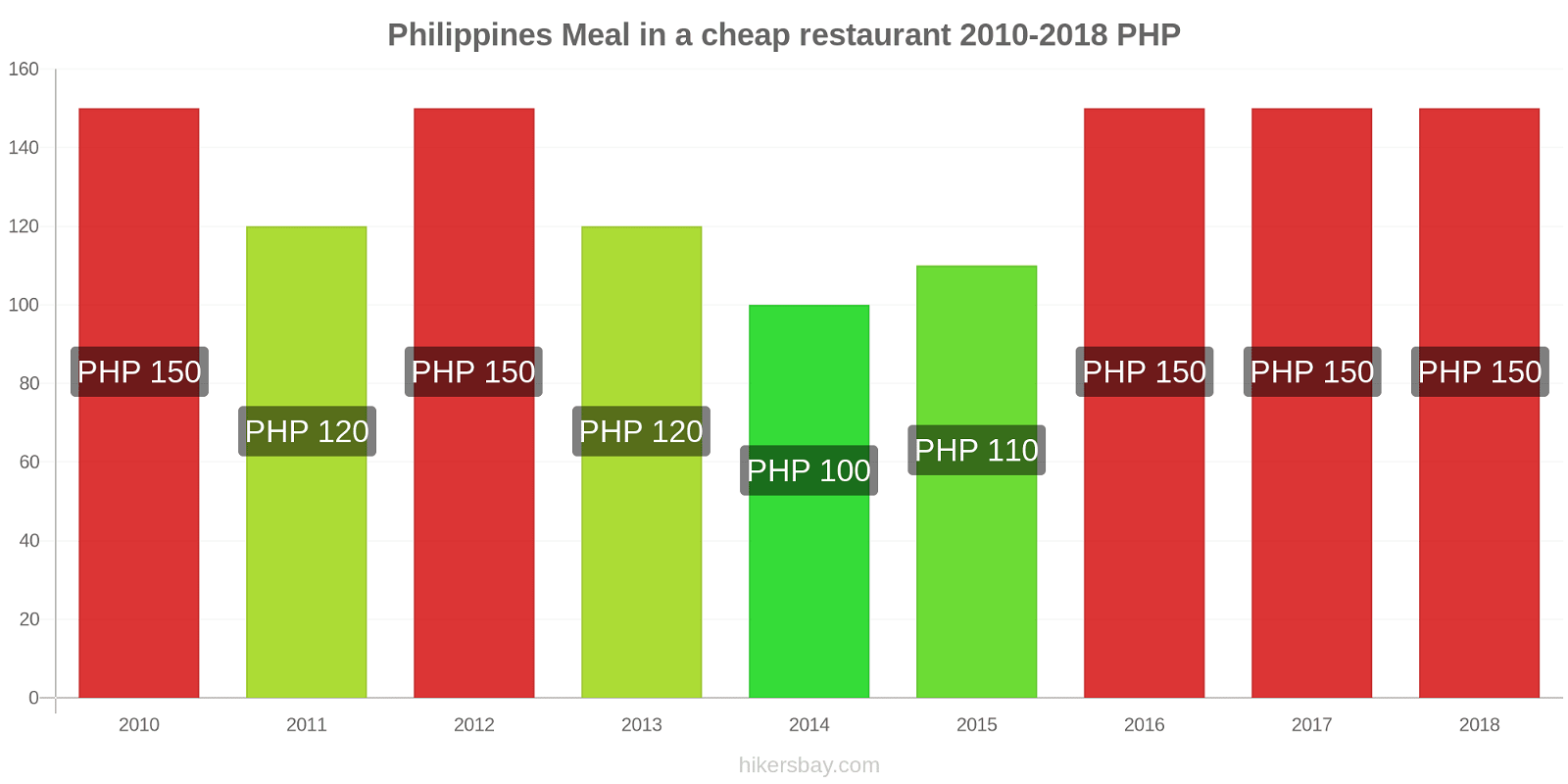 Philippines price changes Meal in a cheap restaurant hikersbay.com
