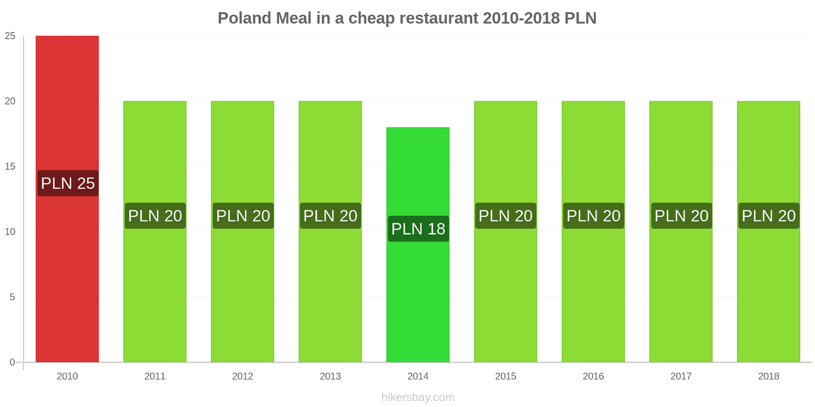 Poland price changes Meal in a cheap restaurant hikersbay.com