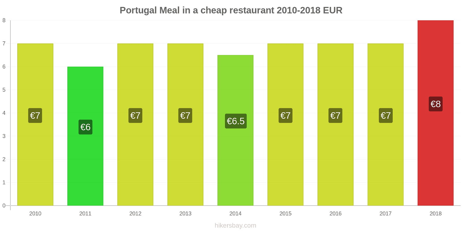 Portugal price changes Meal in a cheap restaurant hikersbay.com