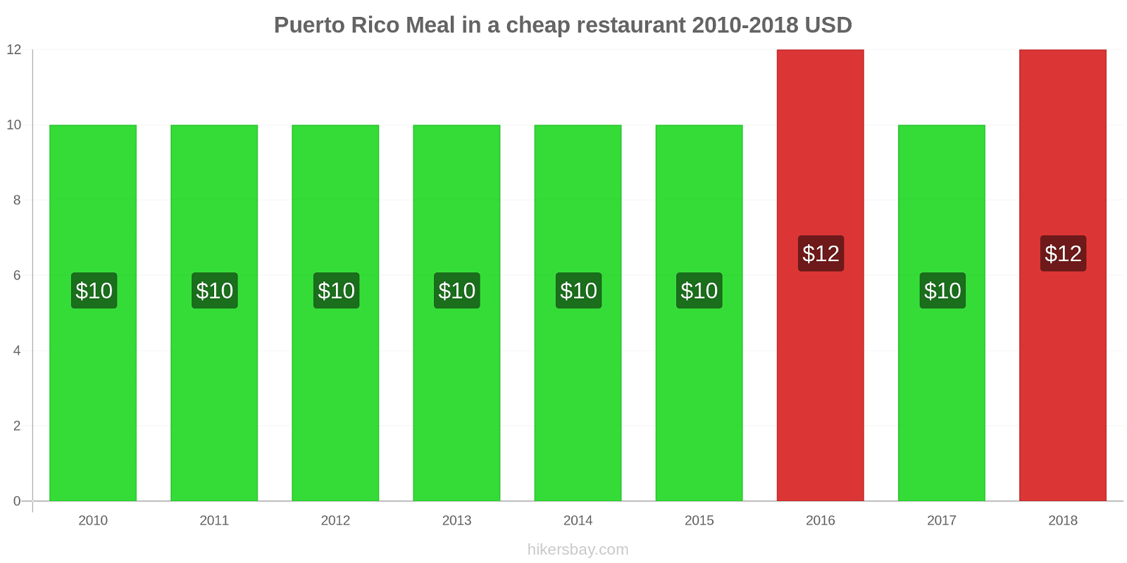 Puerto Rico price changes Meal in a cheap restaurant hikersbay.com