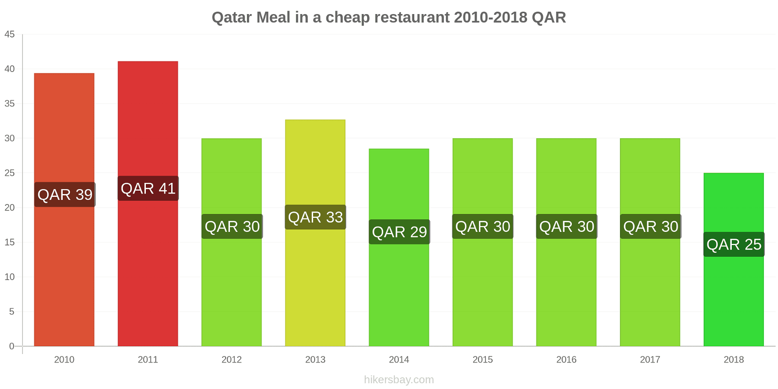 Qatar price changes Meal in a cheap restaurant hikersbay.com