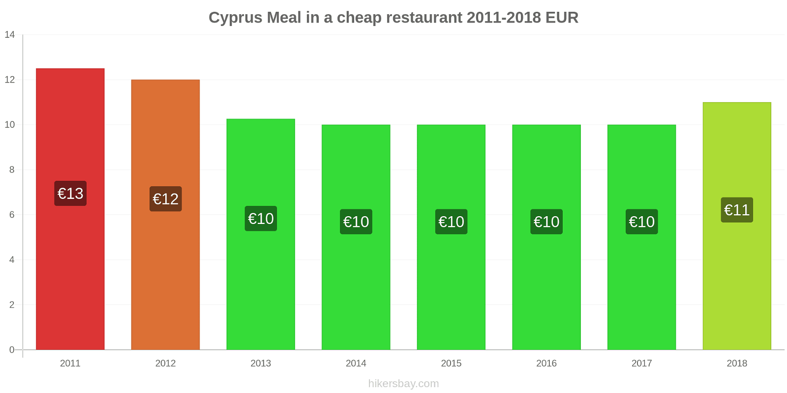 Cyprus price changes Meal in a cheap restaurant hikersbay.com