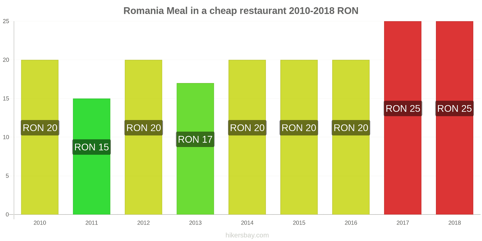 Romania price changes Meal in a cheap restaurant hikersbay.com