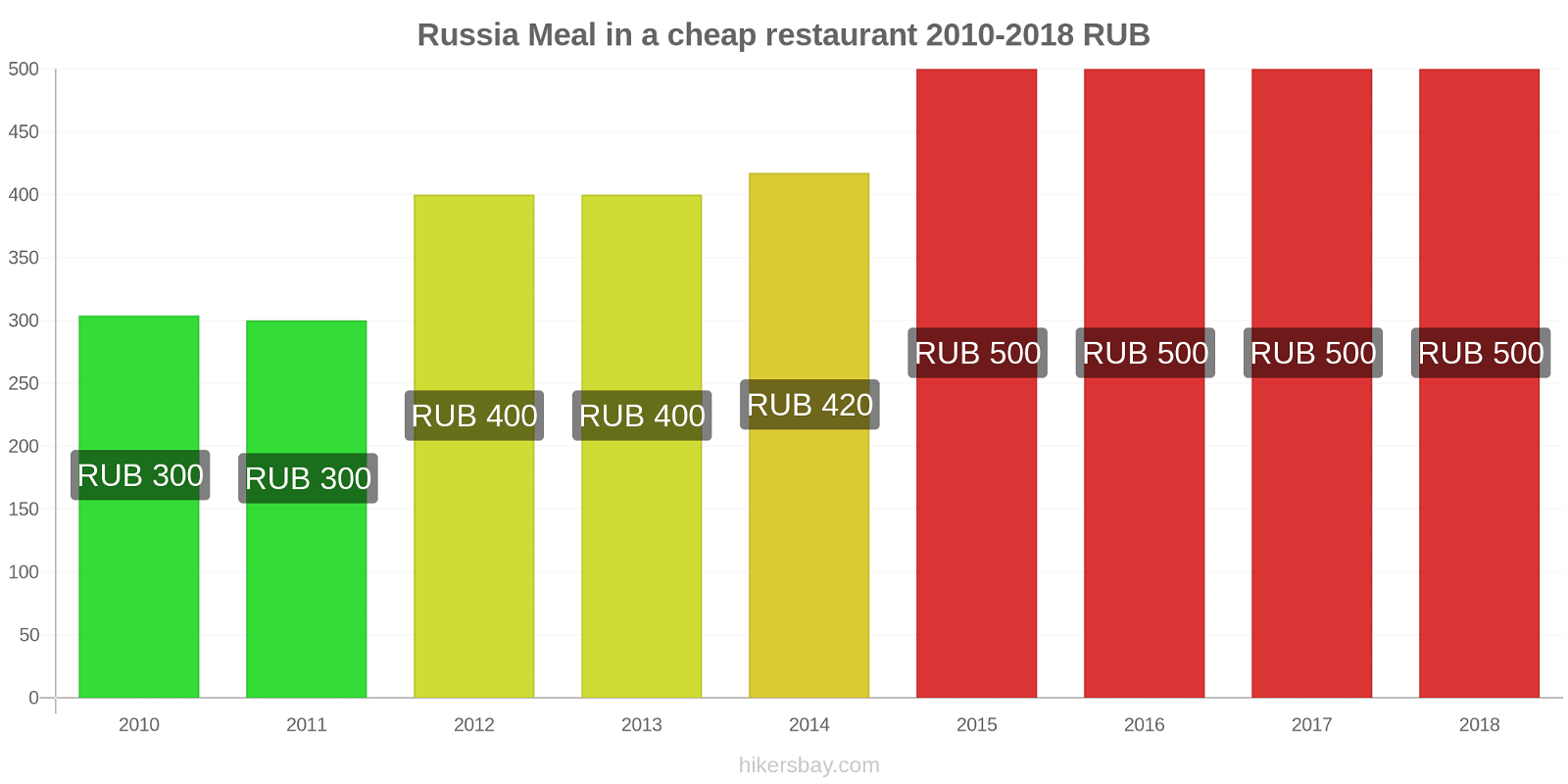 Russia price changes Meal in a cheap restaurant hikersbay.com