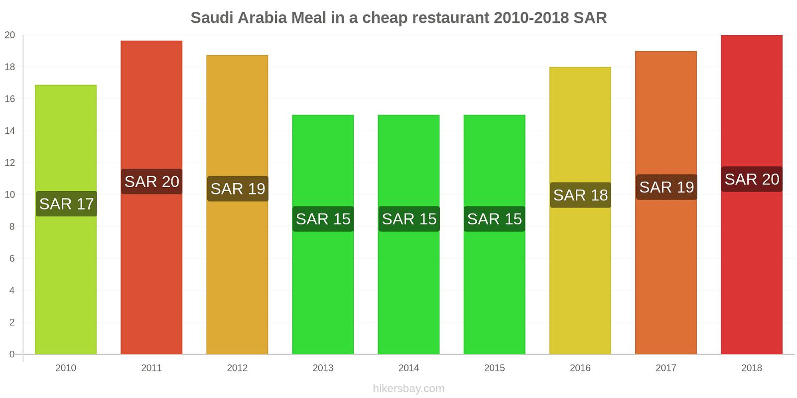 Saudi Arabia price changes Meal in a cheap restaurant hikersbay.com