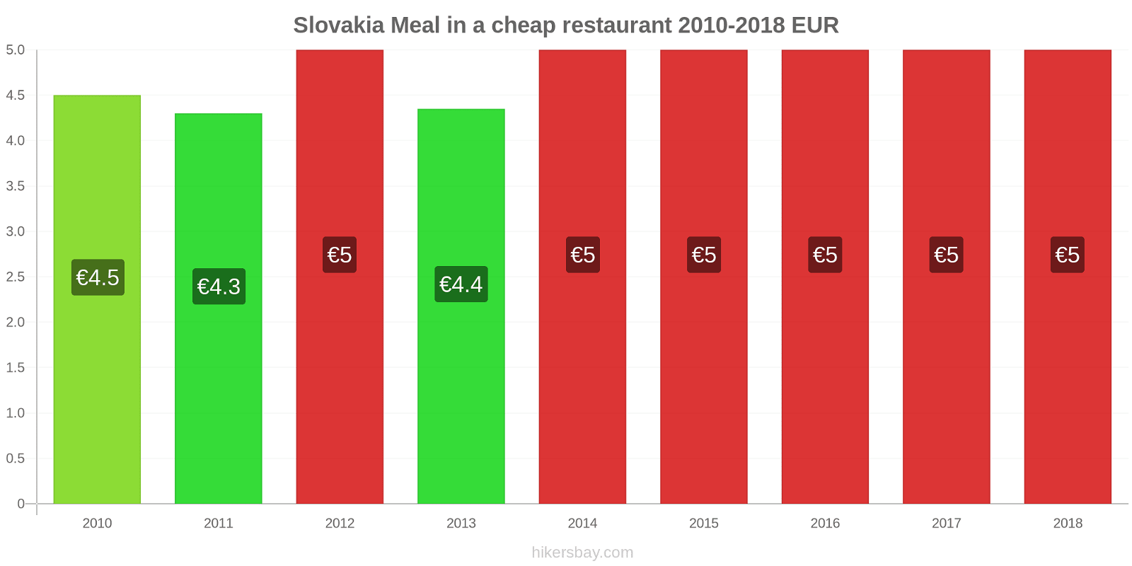 Slovakia price changes Meal in a cheap restaurant hikersbay.com