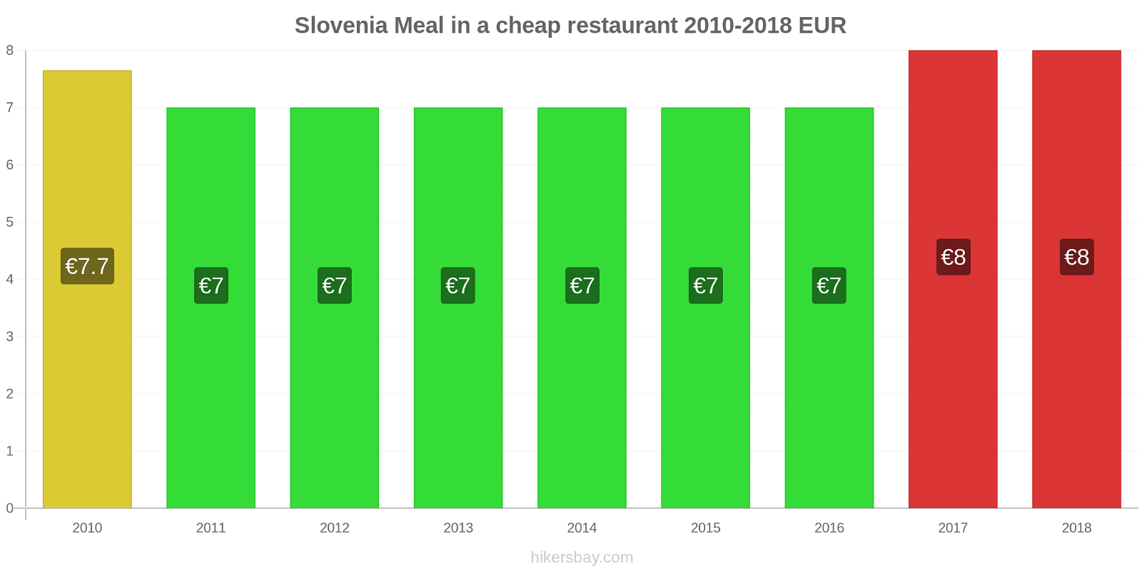 Slovenia price changes Meal in a cheap restaurant hikersbay.com