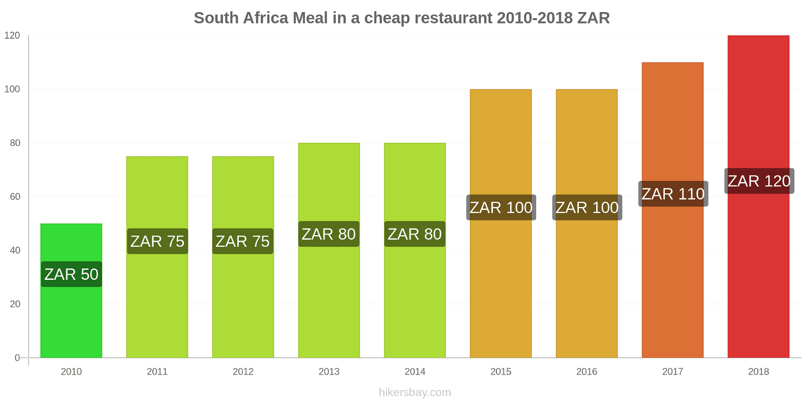South Africa price changes Meal in a cheap restaurant hikersbay.com