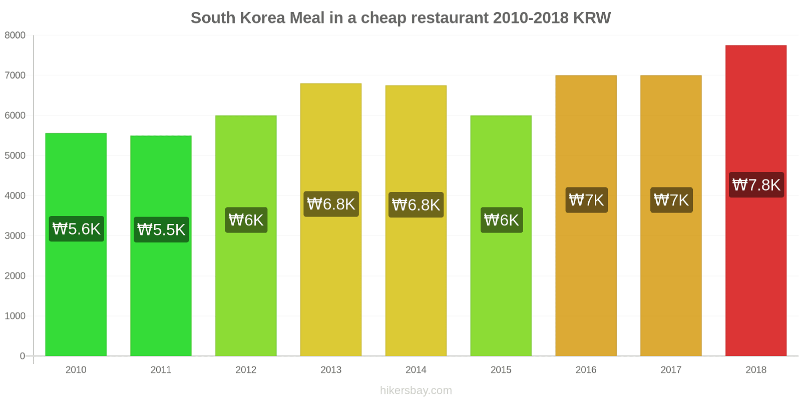 South Korea price changes Meal in a cheap restaurant hikersbay.com
