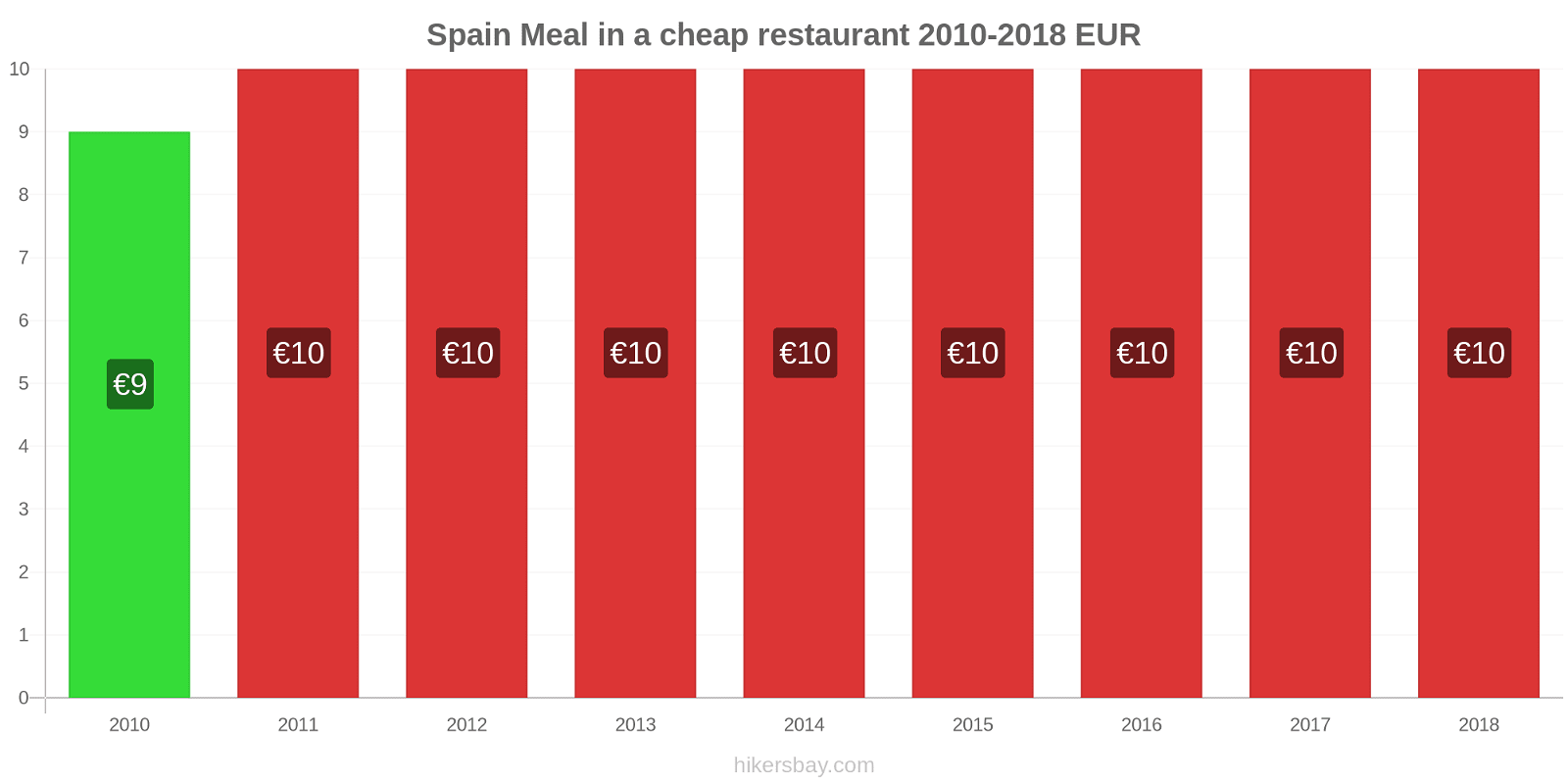 Spain price changes Meal in a cheap restaurant hikersbay.com