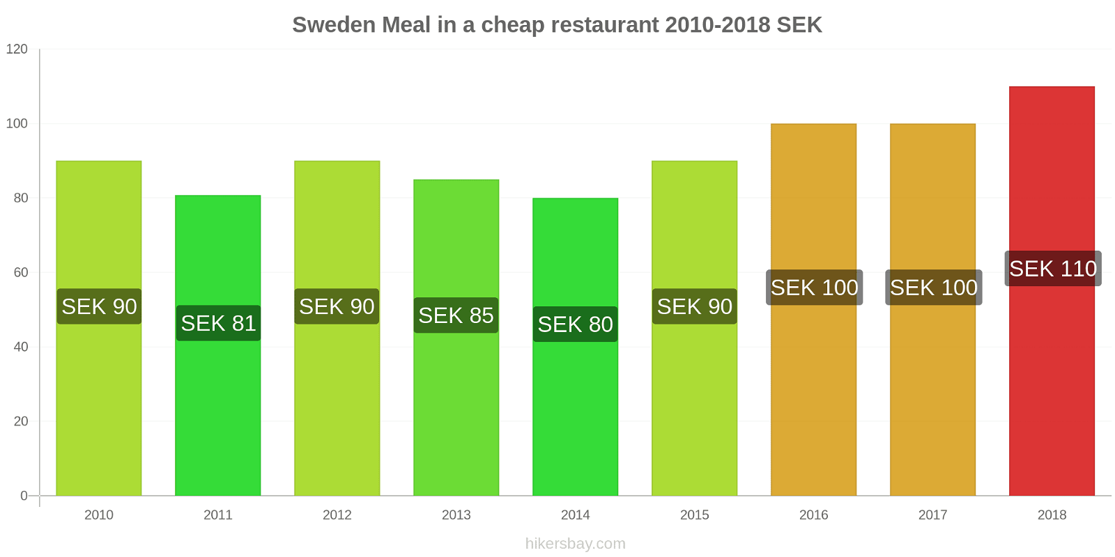 Sweden price changes Meal in a cheap restaurant hikersbay.com