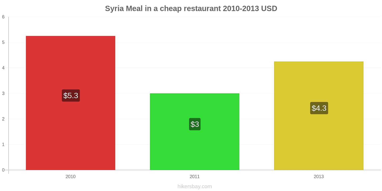 Syria price changes Meal in a cheap restaurant hikersbay.com