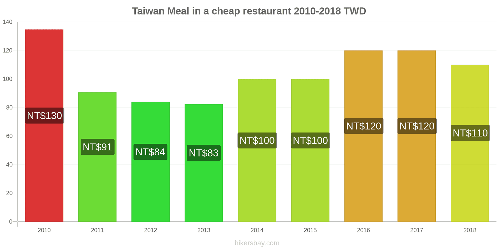 Taiwan price changes Meal in a cheap restaurant hikersbay.com