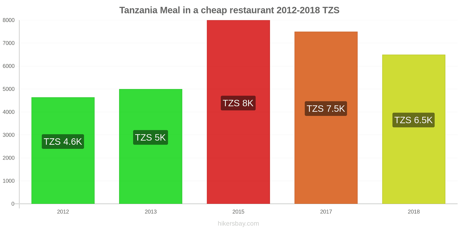 Tanzania price changes Meal in a cheap restaurant hikersbay.com
