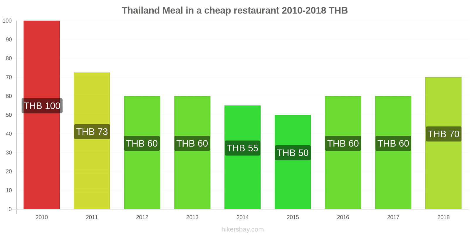 Thailand price changes Meal in a cheap restaurant hikersbay.com