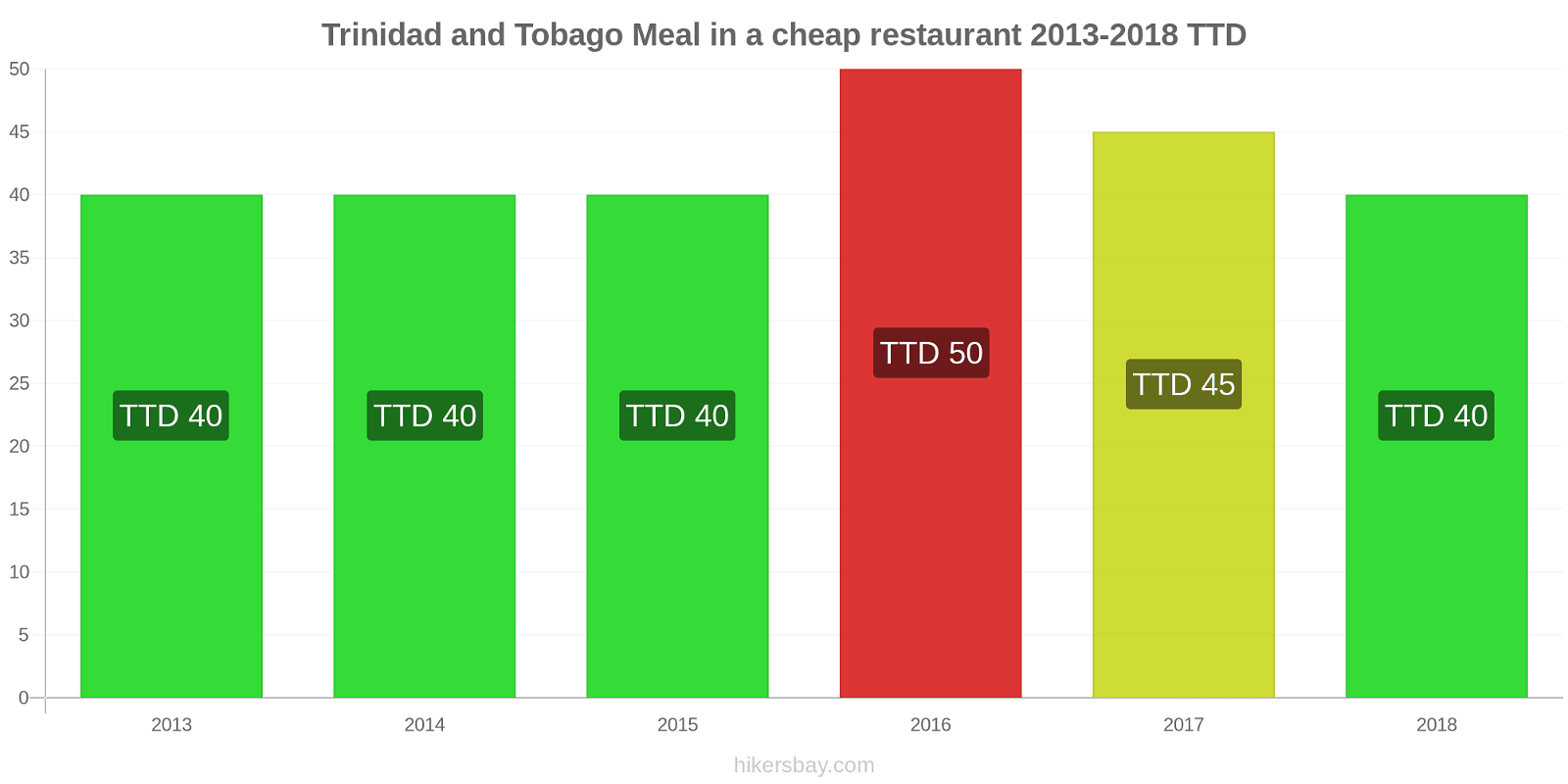Trinidad and Tobago price changes Meal in a cheap restaurant hikersbay.com